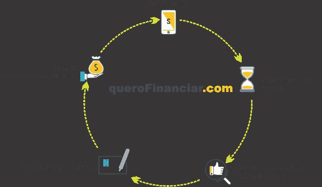 Empréstimo de Dinheiro
